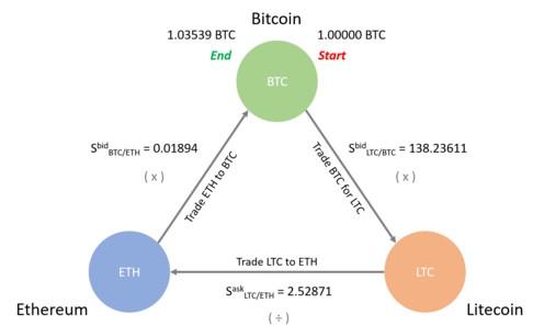 how to arbitrage crypto trading