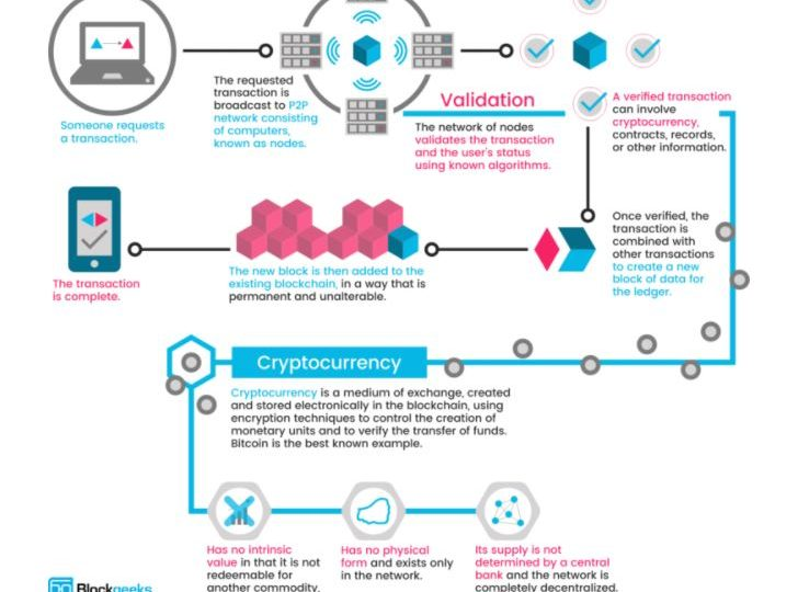 How Does Cryptocurrency Will Work?