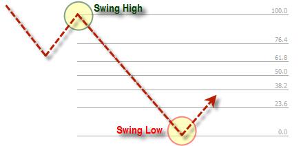 Fibonacci swing low