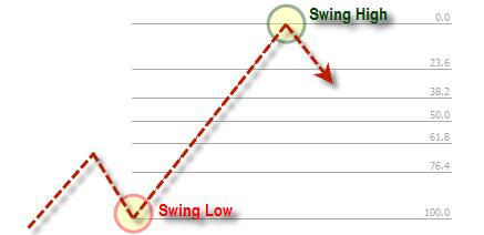 Fibonacci swing high