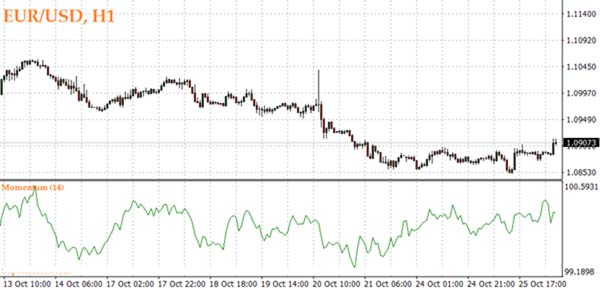 How to measure momentum in forex