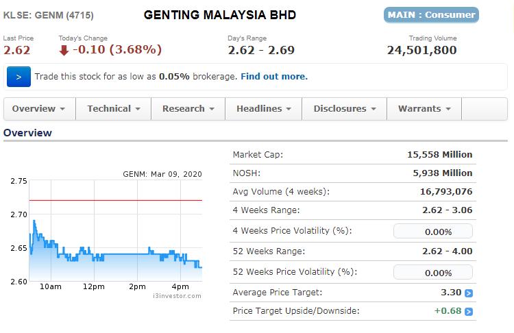 apakah genting malaysia bhd