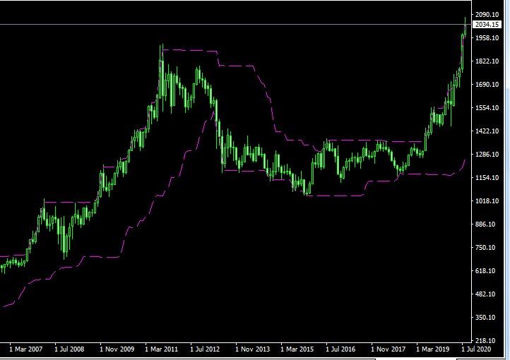 gold price 2020