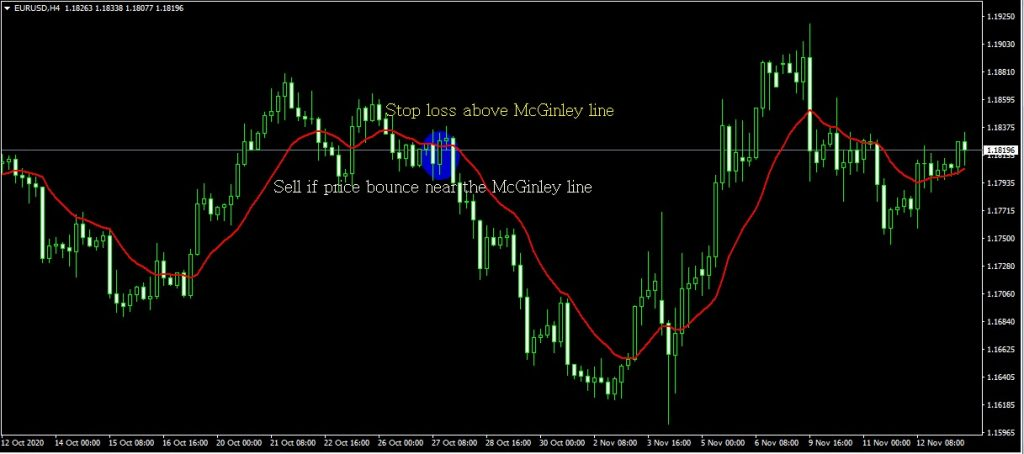 McGinley dynamic sell setup