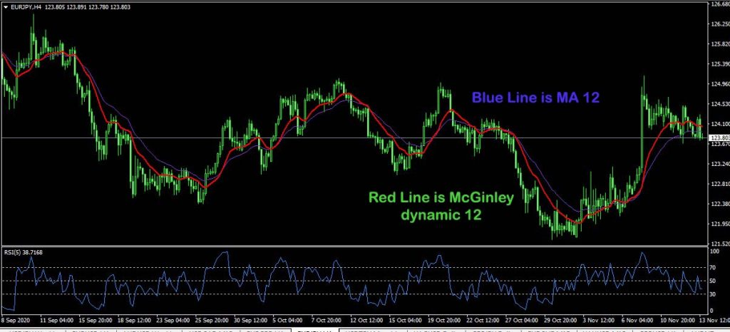 McGinley dynamic vs moving average