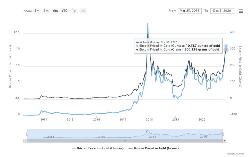 bitcoin vs gold price chart