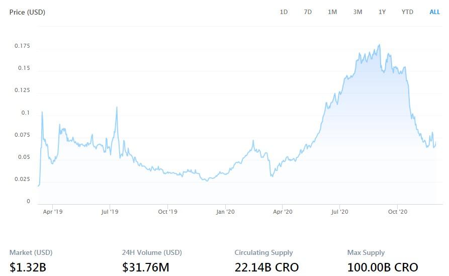 CRO historical price