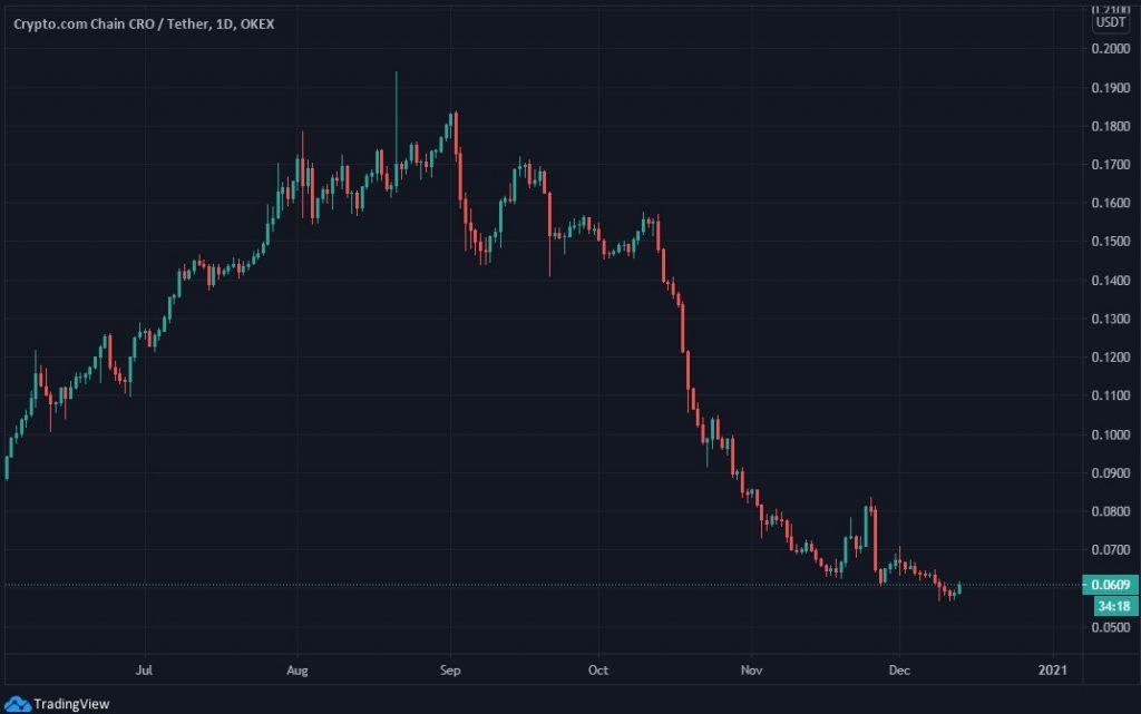 CRO price analysis