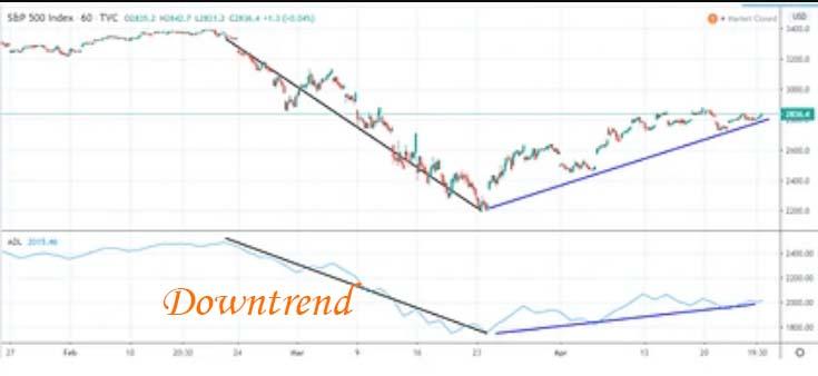 advance decline indicator