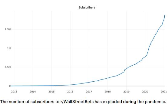 wallstreetbets gamestop, member grow chart