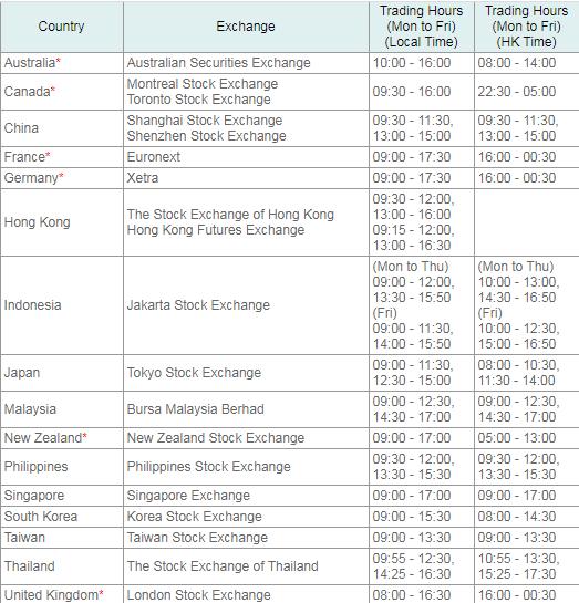 Asian stocks market hours