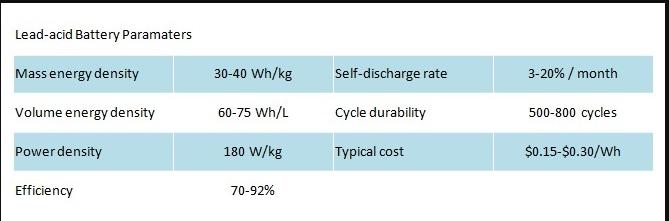 SLA battery parameter