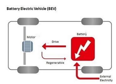 Will electric cars replace gasoline cars
