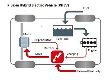 will electric car replace gasoline car