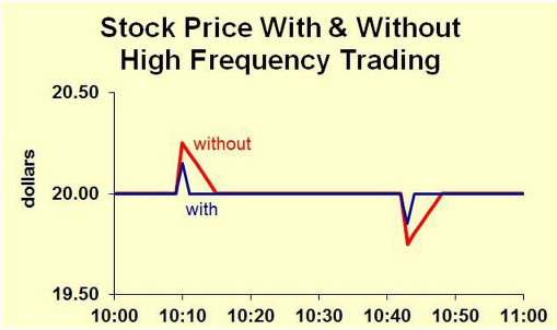 high frequency trading effect the market