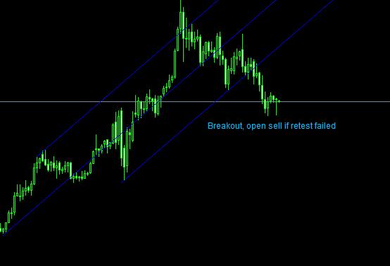 trading stragegy