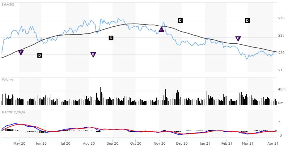 Barrick gold stock price