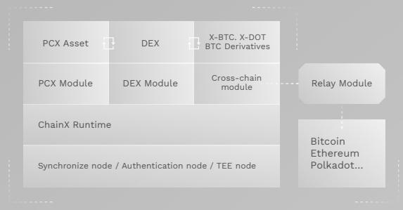 chainx module diagram