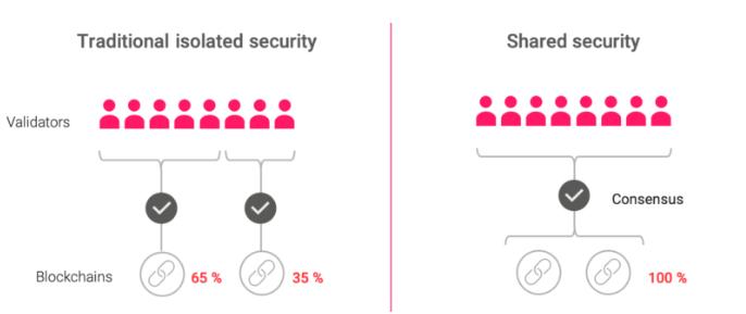 Polkadot shared security