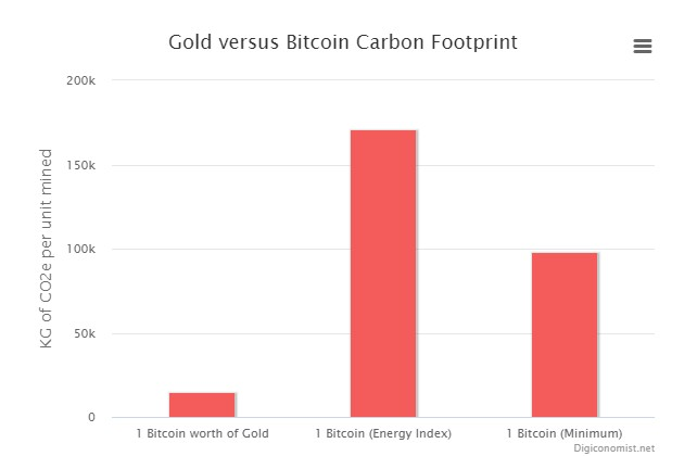 Bitcoin vs Gold footprint carbon
