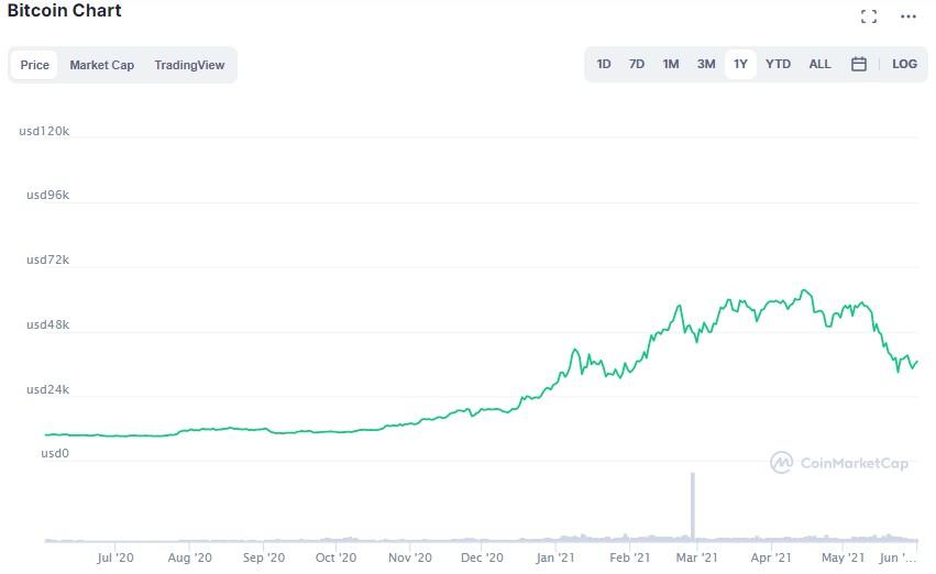 Gold vs Bitcoin price comparison 2021