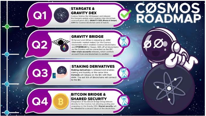 Cosmos roadmap 2021