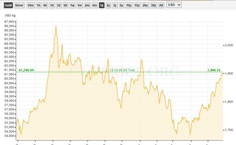 BTC vs Gold price comparison 2021