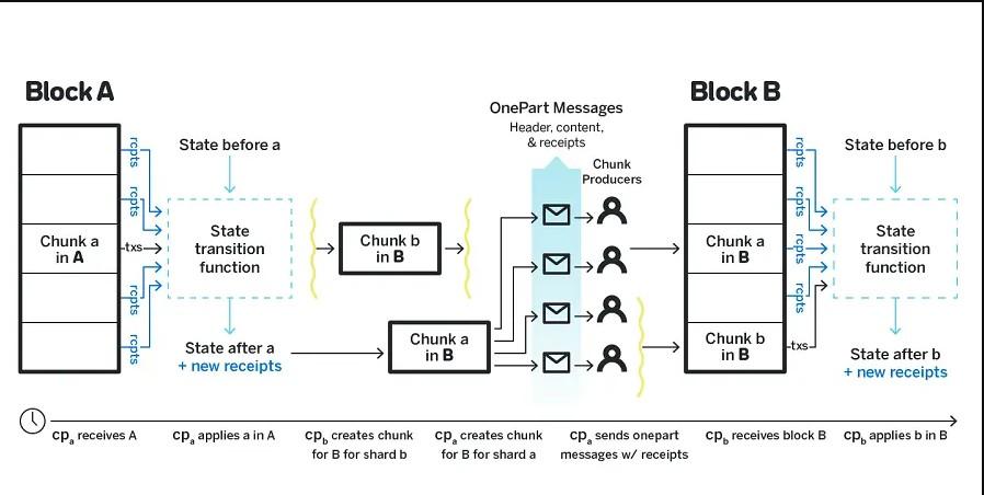 near protocol cryptocurrency how it work