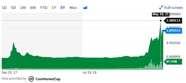 ADA crypto price history