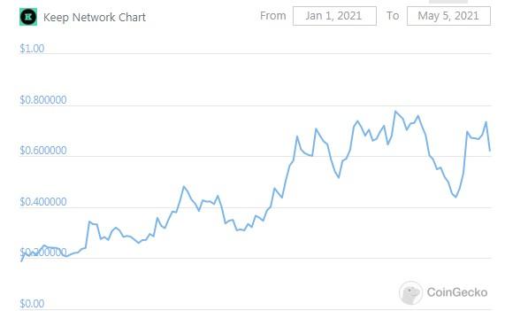 Keep network price coingecko