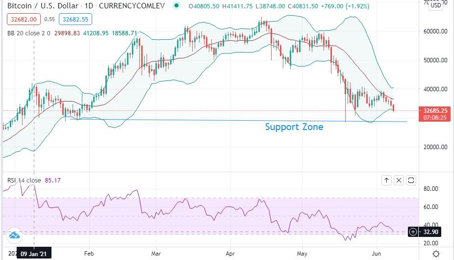 btcusd price analysis june 2021