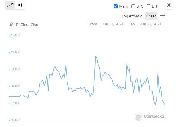 Bitclout  price analysis