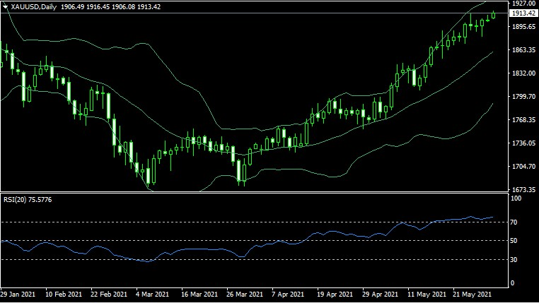 gold price analysis 2021