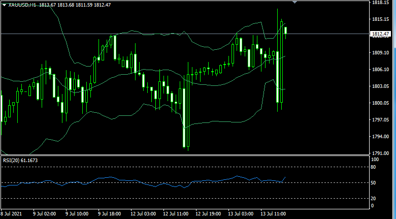 Bollinger band and RSI for gold