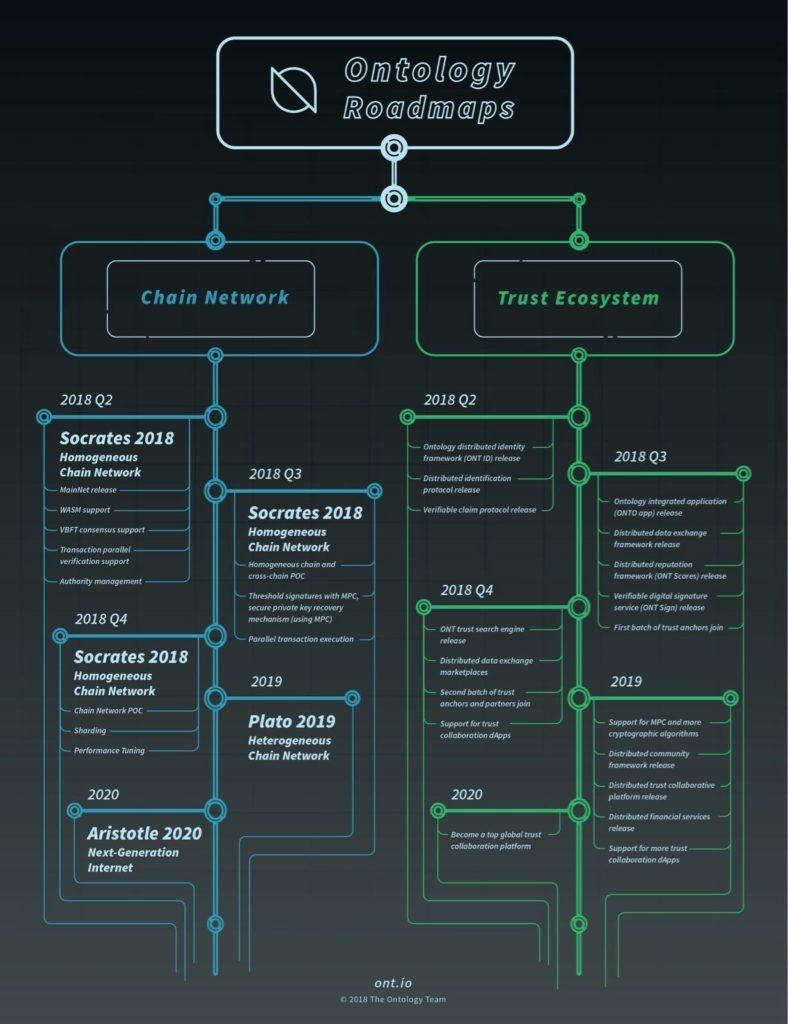 ontology roadmap 2020