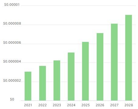 SAFEMOON PRICE PREDICTION 2021-2028