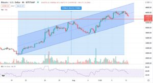BTC/USD is correcting after reaching 3-month high
