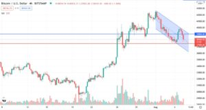 Bitcoin started recovery but fell