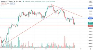 Bitcoin price declines for the second day in a row