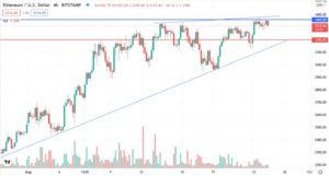 Ethereum price analysis, August 24