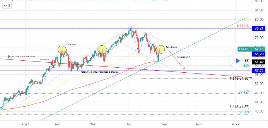 Oil price analysis tradingview