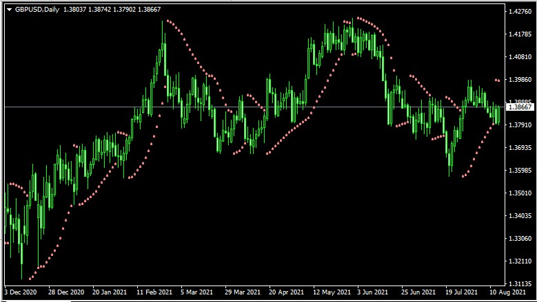 best trend following indicator
