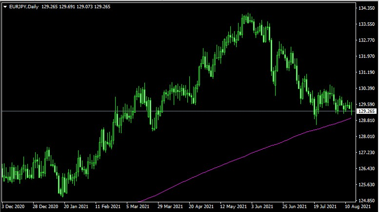 beest trend-following indicator