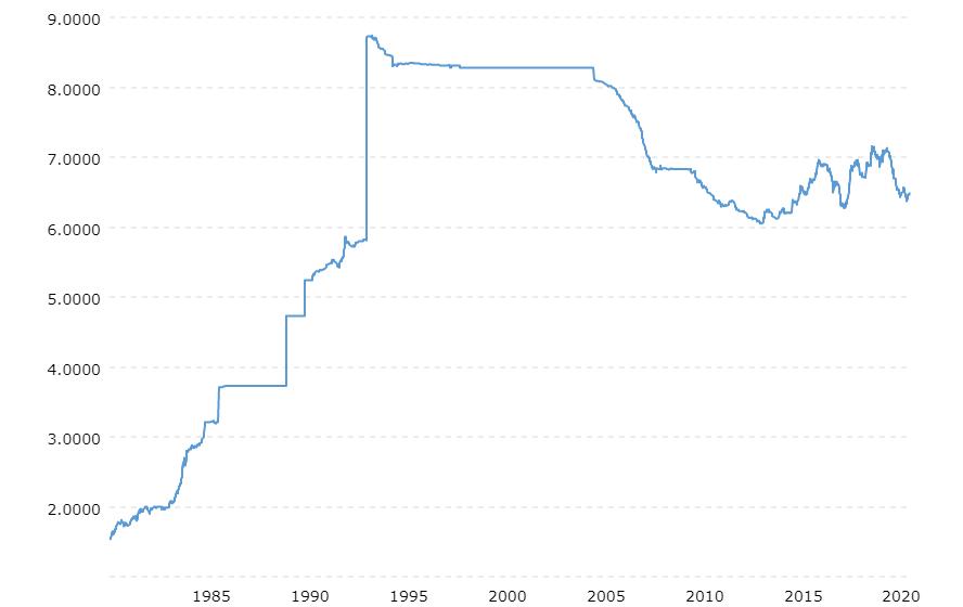 Yuan Chinese vs US dollar