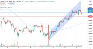 BTC/USD could not hold above 48000