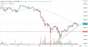 Bitcoin Price Starts New Recovery
