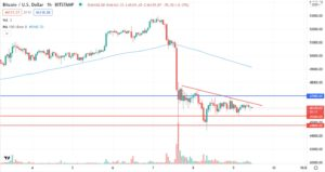 Why Bitcoin price dropped from 52000 to 46000