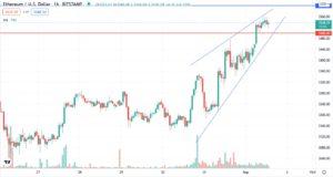 Ethereum price is gaining momentum