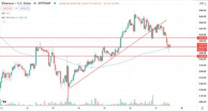 Ethereum price expects a new bullish rally after correction