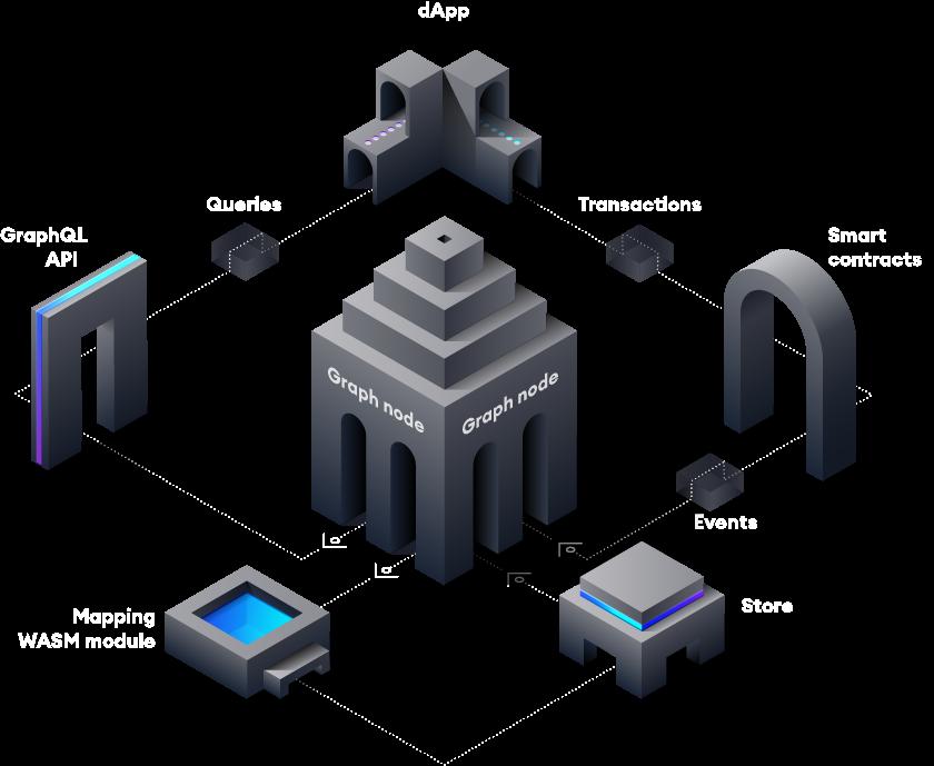 The graph crypto
